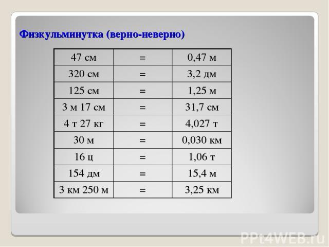 Физкульминутка (верно-неверно) 47 см = 0,47 м 320 см = 3,2 дм 125 см = 1,25 м 3 м 17 см = 31,7 см 4 т 27 кг = 4,027 т 30 м = 0,030 км 16 ц = 1,06 т 154 дм = 15,4 м 3 км 250 м = 3,25 км