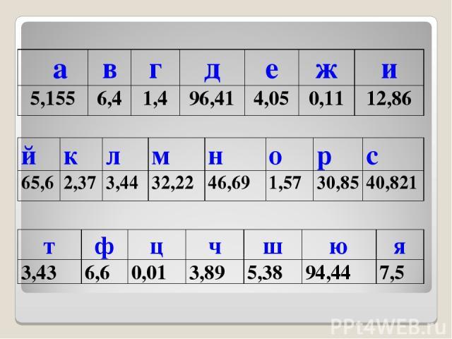 а в г д е ж и 5,155 6,4 1,4 96,41 4,05 0,11 12,86 т ф ц ч ш ю я 3,43 6,6 0,01 3,89 5,38 94,44 7,5 й к л м н о р с 65,6 2,37 3,44 32,22 46,69 1,57 30,85 40,821