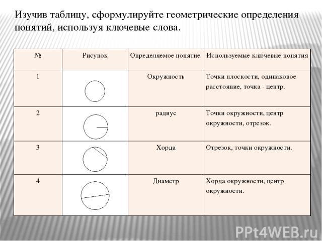 Изучив таблицу, сформулируйте геометрические определения понятий, используя ключевые слова. № Рисунок Определяемое понятие Используемые ключевые понятия 1 Окружность Точки плоскости, одинаковое расстояние, точка - центр. 2 радиус Точки окружности, ц…