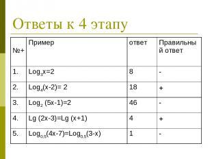Ответы к 4 этапу