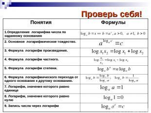 Проверь себя! Понятия Формулы 1.Определение логарифма числа по заданному основан
