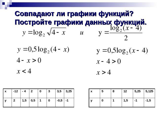 Совпадают ли графики функций? Постройте графики данных функций. x 5 8 12 5,25 5,125 y 0 1 1,5 -1 -1,5 x -12 - 4 2 0 3 3,5 3,25 y 2 1,5 0,5 1 0 -0,5 -1