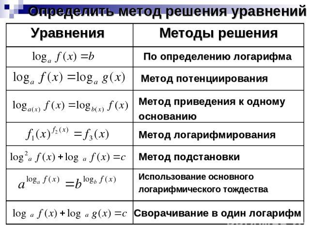 Определить метод решения уравнений По определению логарифма Метод потенциирования Метод приведения к одному основанию Метод подстановки Метод логарифмирования Использование основного логарифмического тождества Сворачивание в один логарифм Уравнения …
