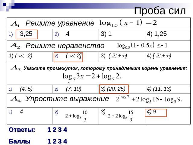 Проба сил . Ответы: 1 2 3 4 Баллы 1 2 3 4 Решите уравнение 3,25 4 3) 1 4) 1,25 Решите неравенство 1) (- ; -2) (- ;-2] 3) (-2; + ) 4) [-2; + ) Укажите промежуток, которому принадлежит корень уравнения: (4; 5) (7; 10) 3) (20; 25) 4) (11; 13) Упростите…