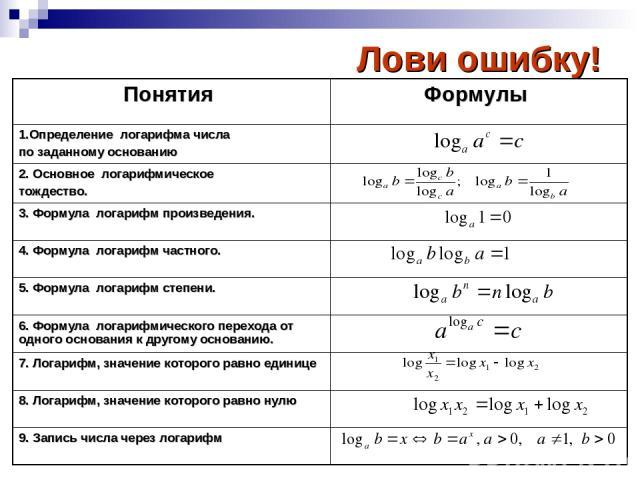 Лови ошибку! Понятия Формулы 1.Определение логарифма числа по заданному основанию 2. Основное логарифмическое тождество. 3. Формула логарифм произведения. 4. Формула логарифм частного. 5. Формула логарифм степени. 6. Формула логарифмического переход…