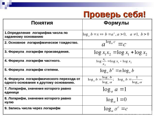 Проверь себя! Понятия Формулы 1.Определение логарифма числа по заданному основанию 2. Основное логарифмическое тождество. 3. Формула логарифм произведения. 4. Формула логарифм частного. 5. Формула логарифм степени. 6. Формула логарифмического перехо…