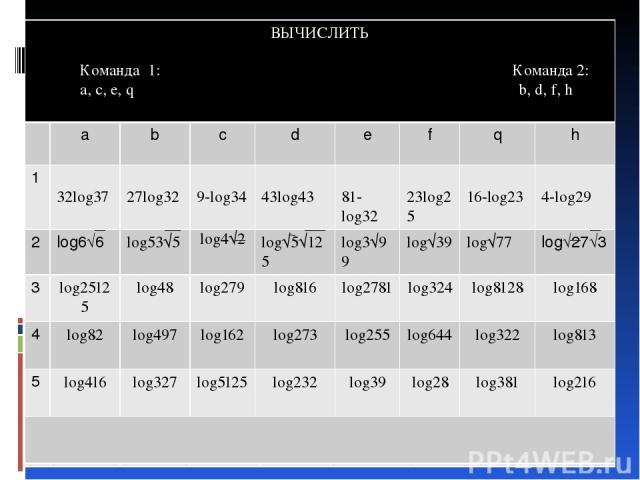 1 2 3 4 5 log6√6 6 log25125 log48 log279 log816 log2781 log324 log8128 log168 7 log82 log497 log162 log273 log255 log644 log322 log813 8 log416 log327 log5125 log232 log39 log28 log381 log216 a b c d e f q h ВЫЧИСЛИТЬ Команда1: Команда 2: a, c, e, q…