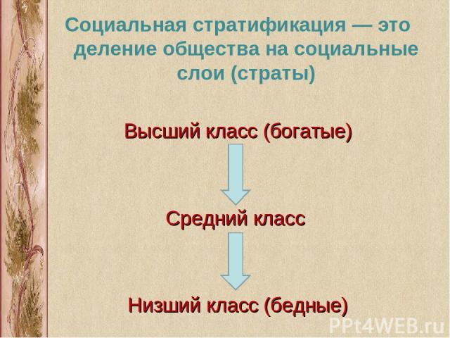 Социальная стратификация — это деление общества на социальные слои (страты) Высший класс (богатые) Средний класс Низший класс (бедные) .