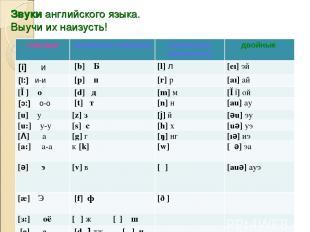 Звуки английского языка. Выучи их наизусть! гласные согласные (парные) согласные