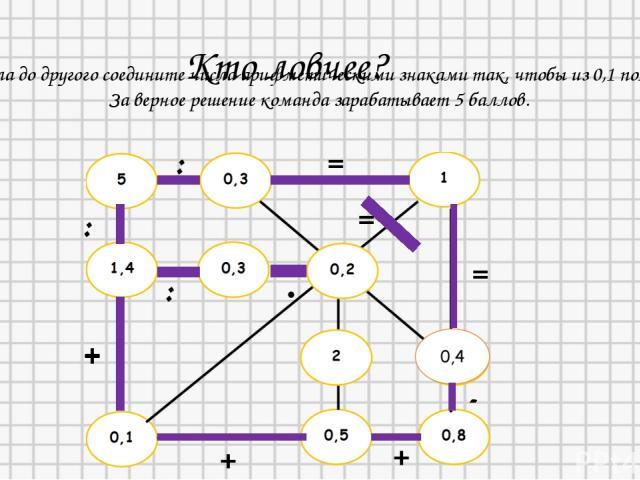 Кто ловчее? С одного угла до другого соедините числа арифметическими знаками так, чтобы из 0,1 получилось 1. За верное решение команда зарабатывает 5 баллов. + : : = + = : · = + + -