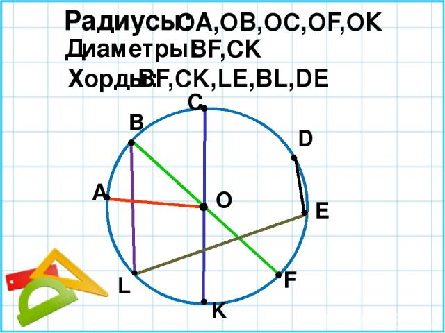 O D E С В L K F А Радиусы: Диаметры: Хорды: ОА,ОВ,ОС,ОF,ОК BF,CK BF,CK,LE,BL,DE