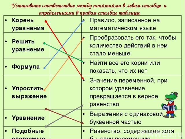 Установите соответствие между понятиями в левом столбце и определениями в правом столбце таблицы Корень уравнения Правило, записанное на математическом языке Решить уравнение Преобразовать его так, чтобы количество действий в нем стало меньше Формул…