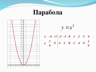 Парабола x -4 -3 -2 -1 0 1 2 3 4 y 16 9 4 1 0 1 4 9 16