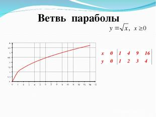 Ветвь параболы x 0 1 4 9 16 y 0 1 2 3 4