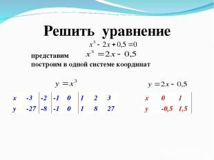 Решить уравнение построим в одной системе координат x -3 -2 -1 0 1 2 3 y -27 -8