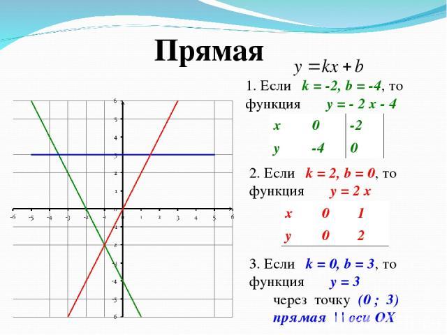 1. Если k = -2, b = -4, то функция y = - 2 x - 4 2. Если k = 2, b = 0, то функция y = 2 x 3. Если k = 0, b = 3, то функция y = 3 через точку (0 ; 3) прямая | | оси OX Прямая x 0 -2 y -4 0 x 0 1 y 0 2