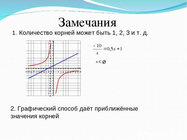 Замечания Количество корней может быть 1, 2, 3 и т. д. 2. Графический способ даёт приближённые значения корней