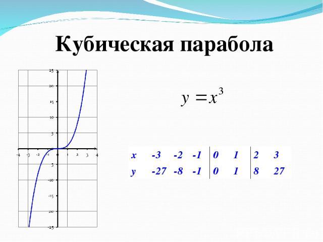 Кубическая парабола x -3 -2 -1 0 1 2 3 y -27 -8 -1 0 1 8 27