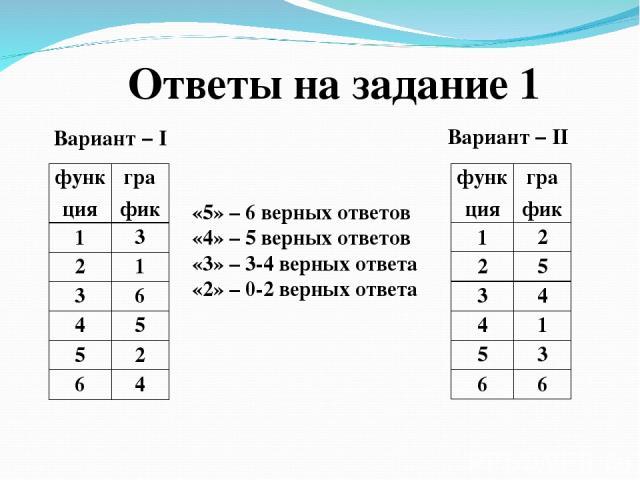 Ответы на задание 1 Вариант – I Вариант – II «5» – 6 верных ответов «4» – 5 верных ответов «3» – 3-4 верных ответа «2» – 0-2 верных ответа функция график 1 3 2 1 3 6 4 5 5 2 6 4 функция график 1 2 2 5 3 4 4 1 5 3 6 6