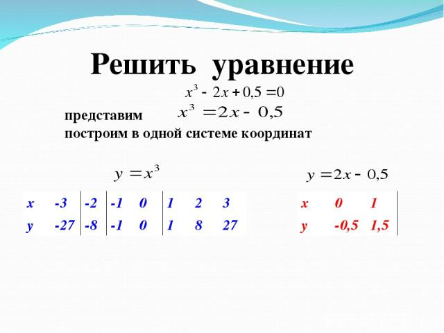 Решить уравнение построим в одной системе координат x -3 -2 -1 0 1 2 3 y -27 -8 -1 0 1 8 27 x 0 1 y -0,5 1,5