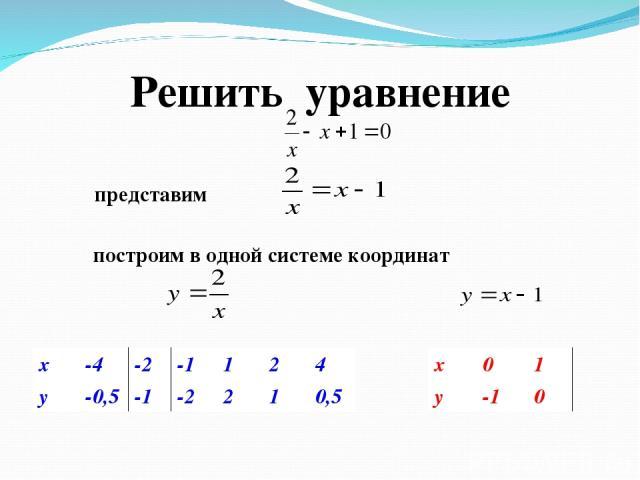 Решить уравнение построим в одной системе координат x -4 -2 -1 1 2 4 y -0,5 -1 -2 2 1 0,5 x 0 1 y -1 0