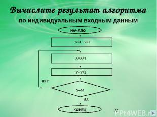 Вычислите результат алгоритма по индивидуальным входным данным