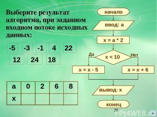 Выберите результат алгоритма, при заданном входном потоке исходных данных: -5 -3