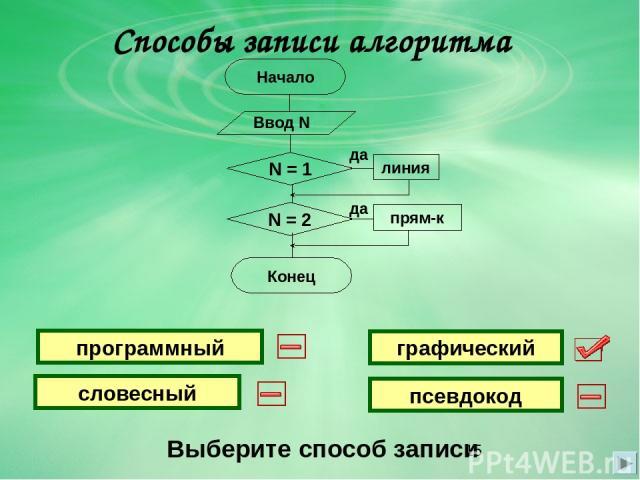 Способы записи алгоритма Выберите способ записи графический словесный программный псевдокод Начало Конец Ввод N N = 1 да линия да