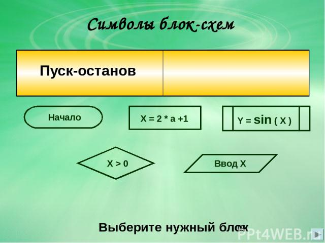 Символы блок-схем Выберите нужный блок X = 2 * a +1 Начало X > 0 Ввод Х Y = sin ( X ) Пуск-останов