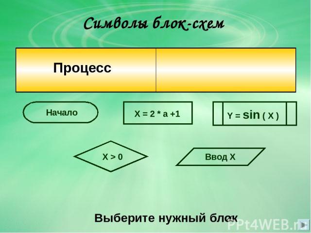 Символы блок-схем Выберите нужный блок X = 2 * a +1 Начало X > 0 Ввод Х Y = sin ( X ) Процесс