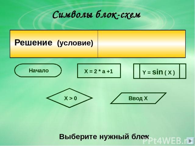 Символы блок-схем Выберите нужный блок X = 2 * a +1 X > 0 Ввод Х Y = sin ( X ) Начало Решение(условие)