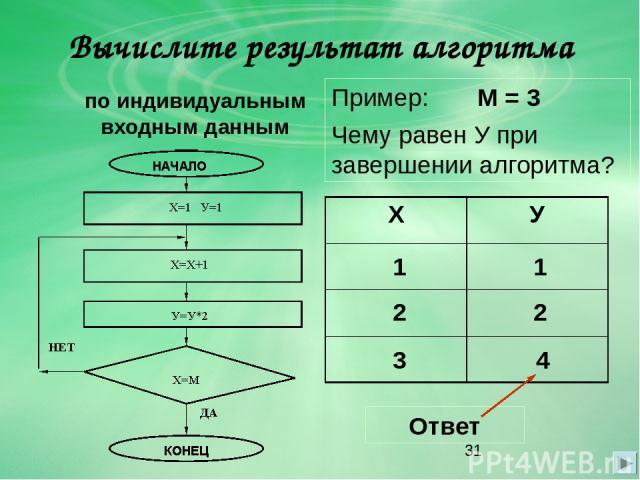 Вычислите результат алгоритма по индивидуальным входным данным Пример: М = 3 Чему равен У при завершении алгоритма? 1 1 2 2 3 4 Ответ Х У