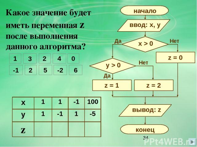 Какое значение будет иметь переменная z после выполнения данного алгоритма? 1 3 2 4 -1 2 5 -2 0 6 Нет Да Да Нет x 1 1 -1 100 y 1 -1 1 -5 z
