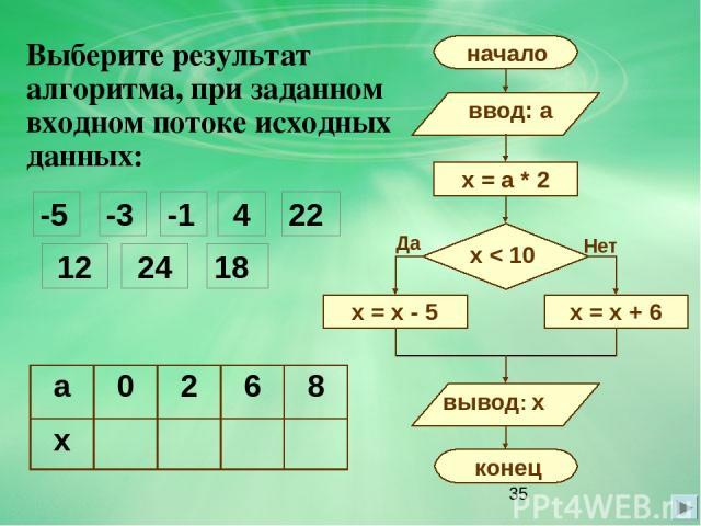 Выберите результат алгоритма, при заданном входном потоке исходных данных: -5 -3 -1 4 12 24 22 18 Нет Да a 0 2 6 8 x
