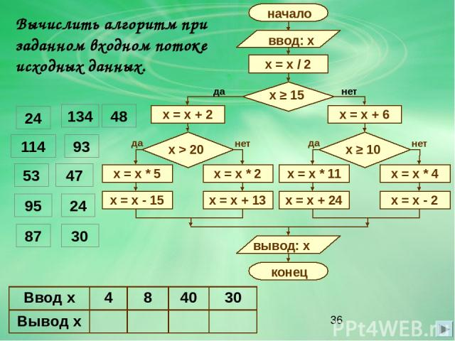 Вычислить алгоритм при заданном входном потоке исходных данных. да нет 24 134 48 114 93 53 47 95 30 24 87 Вводx 4 8 40 30 Выводx
