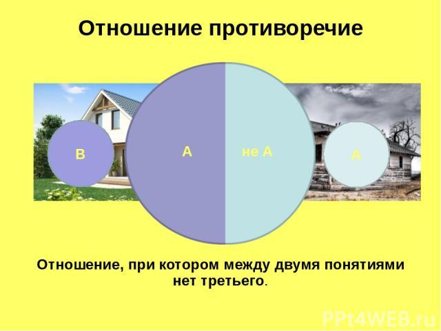 А В Отношение противоречие A не A Отношение, при котором между двумя понятиями нет третьего.