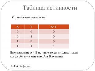 Таблица иcтинности © Ф.А. Хафизов Высказывание А * В истинно тогда и только тогд