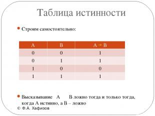 Таблица истинности © Ф.А. Хафизов Строим самостоятельно: Высказывание  А В ложн