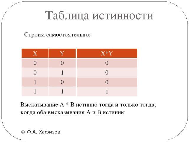 Таблица иcтинности © Ф.А. Хафизов Высказывание А * В истинно тогда и только тогда, когда оба высказывания А и В истинны Строим самостоятельно: X*Y 0 0 0 1 X Y 0 0 0 1 1 0 1 1