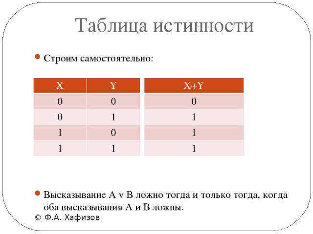 Таблица истинности © Ф.А. Хафизов Строим самостоятельно: Высказывание А v В ложно тогда и только тогда, когда оба высказывания А и В ложны. X Y 0 0 0 1 1 0 1 1 X+Y 0 1 1 1