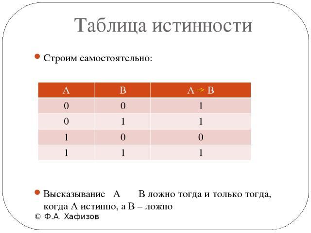 Таблица истинности © Ф.А. Хафизов Строим самостоятельно: Высказывание  А В ложно тогда и только тогда, когда А истинно, а В – ложно А В 0 0 0 1 1 0 1 1 А В 1 1 0 1