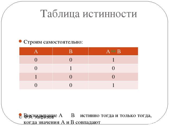 Таблица истинности © Ф.А. Хафизов Строим самостоятельно: Высказывание А В истинно тогда и только тогда, когда значения А и В совпадают А В 0 0 0 1 1 0 0 0 АВ 1 0 0 1
