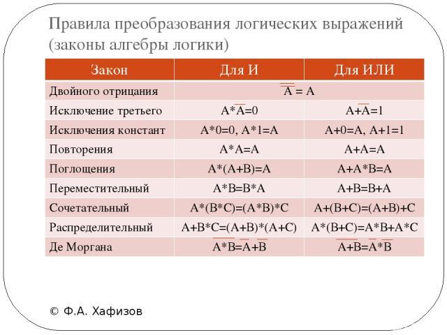 Правила преобразования логических выражений (законы алгебры логики) © Ф.А. Хафизов Закон Для И Для ИЛИ Двойного отрицания А = А Исключениетретьего А*А=0 А+А=1 Исключения констант А*0=0,А*1=А А+0=А, А+1=1 Повторения А*А=А А+А=А Поглощения А*(А+В)=А А…