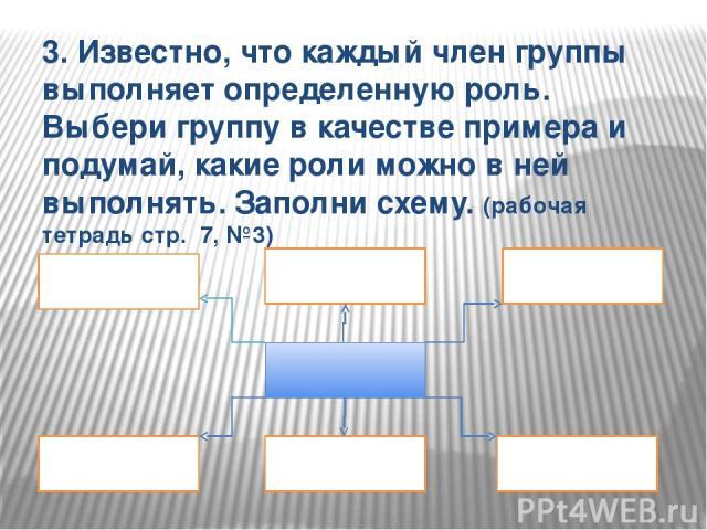 3. Известно, что каждый член группы выполняет определенную роль. Выбери группу в качестве примера и подумай, какие роли можно в ней выполнять. Заполни схему. (рабочая тетрадь стр. 7, №3)