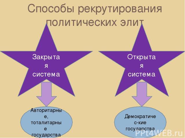 Способы рекрутирования политических элит Закрытая система Открытая система Авторитарные, тоталитарные государства Демократичес-кие государства
