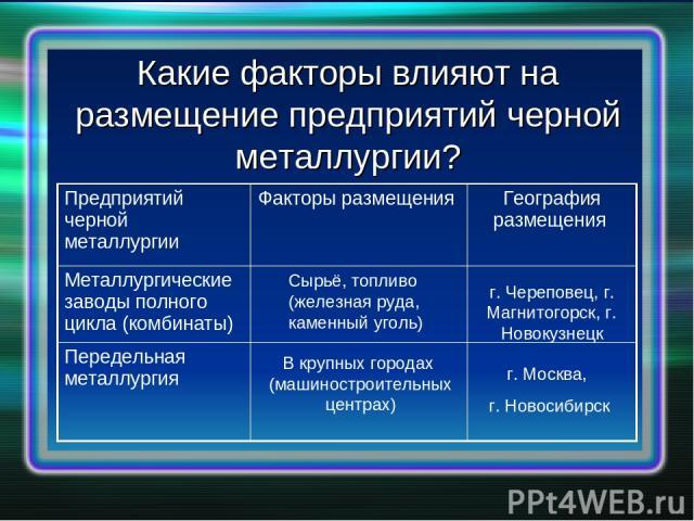 Какие факторы влияют на размещение предприятий черной металлургии? Сырьё, топливо (железная руда, каменный уголь) г. Череповец, г. Магнитогорск, г. Новокузнецк В крупных городах (машиностроительных центрах) г. Москва, г. Новосибирск Предприятий черн…