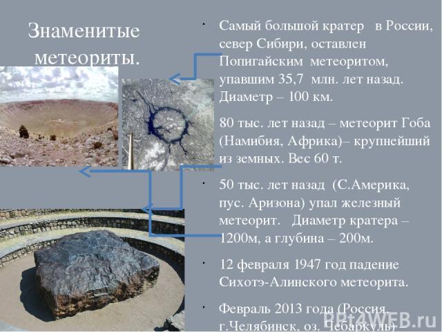 Знаменитые метеориты. Самый большой кратер в России, север Сибири, оставлен Попигайским метеоритом, упавшим 35,7 млн. лет назад. Диаметр – 100 км. 80 тыс. лет назад – метеорит Гоба (Намибия, Африка)– крупнейший из земных. Вес 60 т. 50 тыс. лет назад…