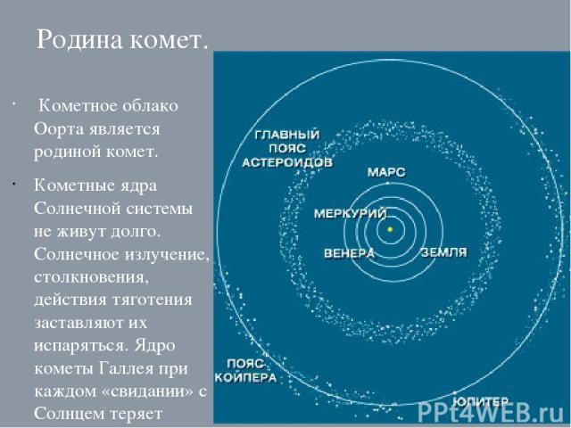 Родина комет. Кометное облако Оорта является родиной комет. Кометные ядра Солнечной системы не живут долго. Солнечное излучение, столкновения, действия тяготения заставляют их испаряться. Ядро кометы Галлея при каждом «свидании» с Солнцем теряет мно…
