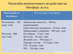 Масштабы антропогенного воздействия на биосферу за год. Извлечениеиз биосферы. П