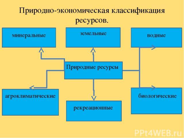 Природно-экономическая классификация ресурсов. минеральные земельные водные Природные ресурсы агроклиматические рекреационные биологические